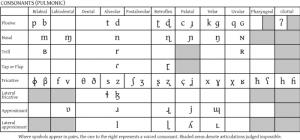 IPA chart ~ CC BY-SA Nickshanks, Grendelkhan, Nohat