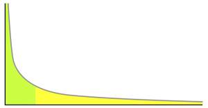 Power law curve (public domain)
